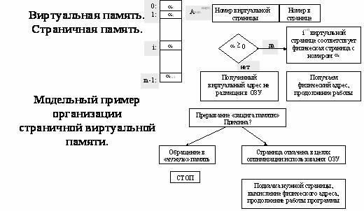 команды схемы управления